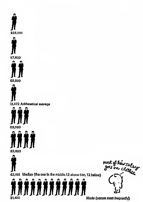 Как правильно лгать с помощью статистики