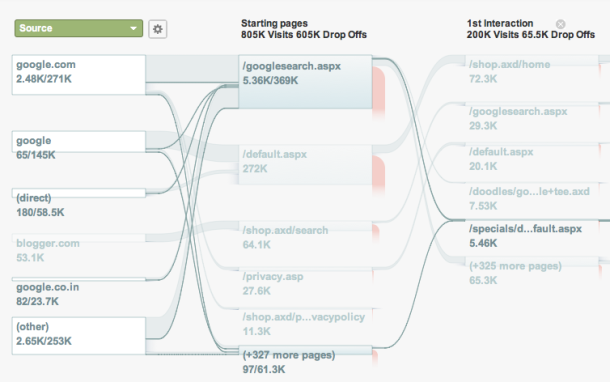Google Analytics Flow Visualization