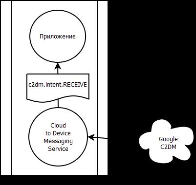 схема взаимодействий C2DM-GTalk-приложение