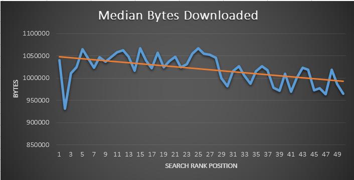 Размер загружаемых данных и позиция сайта в выдаче