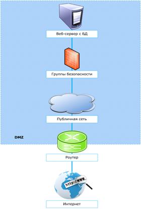 Как собрать из конструктора облачную инфраструктуру