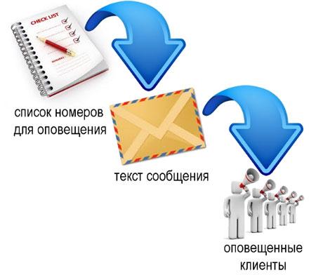 Как устроена отправка SMS