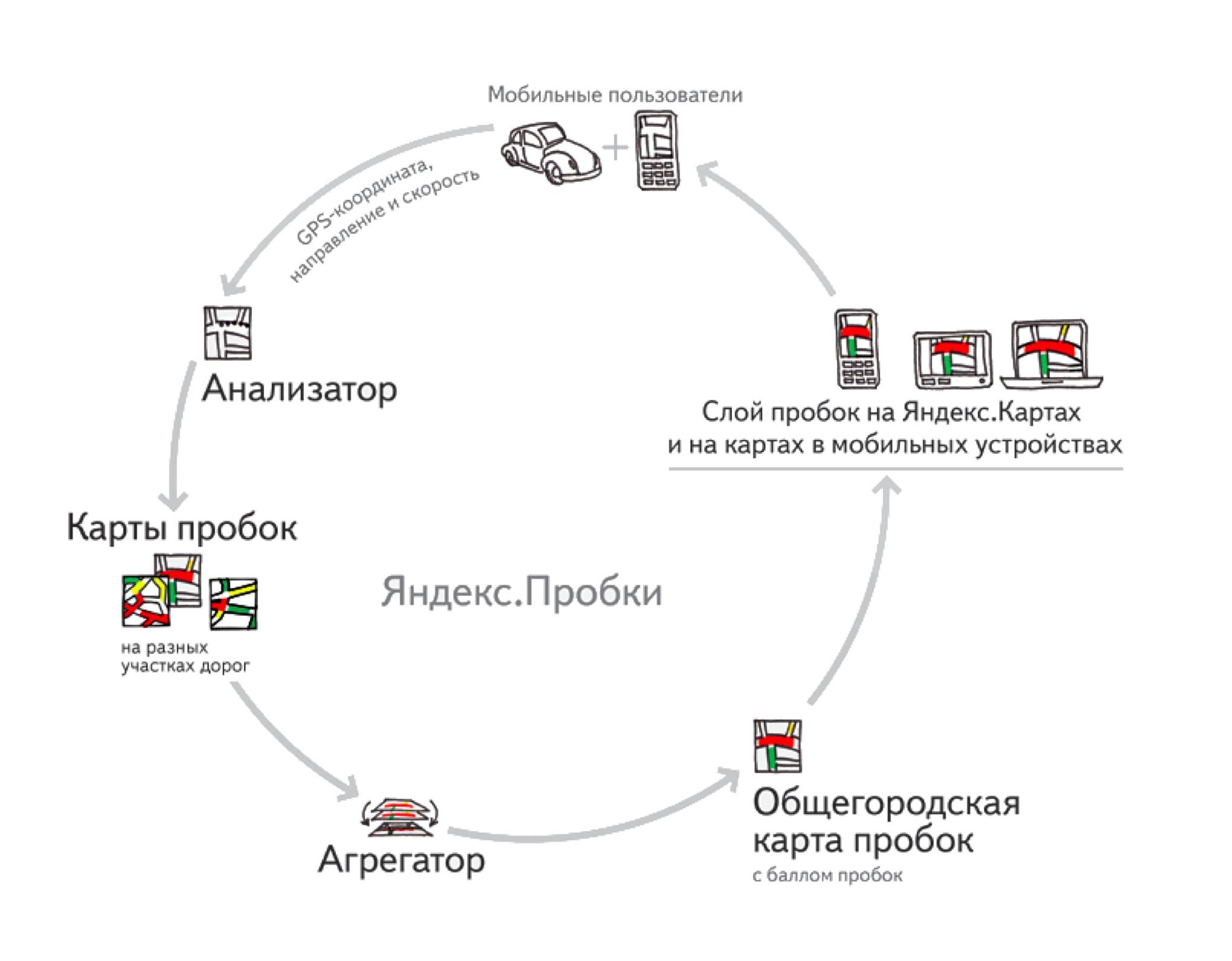Как устроены Яндекс.Карты. Лекция Владимира Зайцева в Яндексе