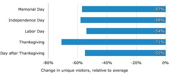 График уникальных посетителей в периоды праздников, в которые лучше отдыхать