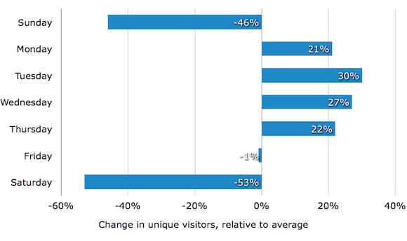 График количества уникальных посетителей по дням недели