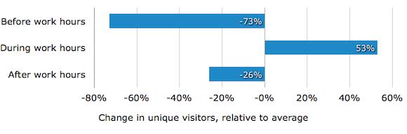 График количества уникальных посетителей в течение суток