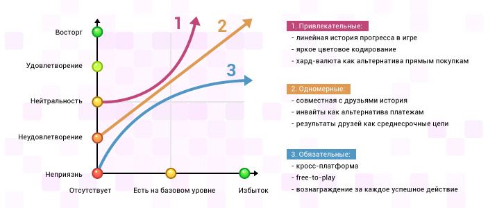 Как выбрать фичи для вашего приложения: используем модель Кано