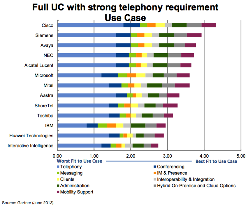 Как выбрать систему Unified Communication