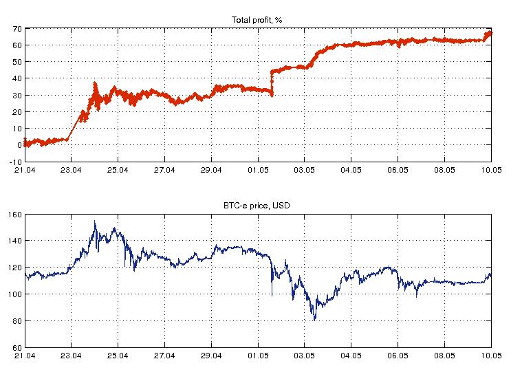 Как я писал робота для квазиарбитражной торговли биткоинами