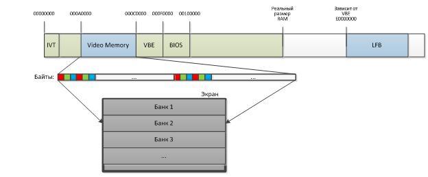 Как запустить программу без операционной системы: часть 3: Графика