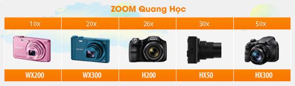 Выход камеры Sony DSC-HX50V с 30-кратным зумом ожидается на следующей неделе