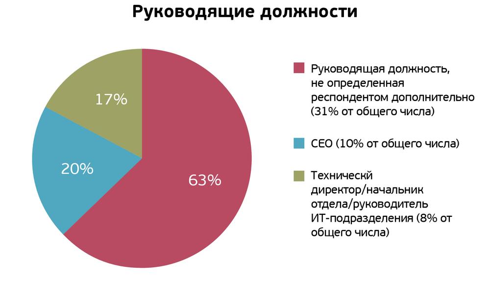 Карьерное исследование в IT: студенты хотят работать в крупных компаниях