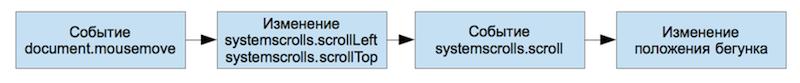 Кастомизация скроллбаров в браузере: компромисс между технологиями html, css, js и удобством использования