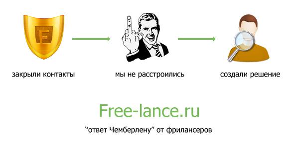 Каталог сервисов для поиска контактов заказчиков и исполнителей на free lance.ru