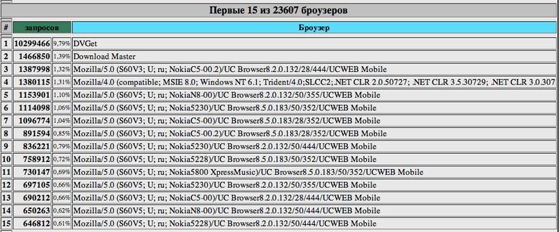 Китайский мобильный браузер Uc Browser. Первые успехи в Рунете