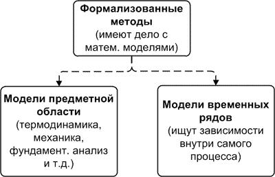 Классификация моделей прогнозирования