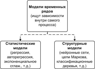 Классификация моделей временных рядов