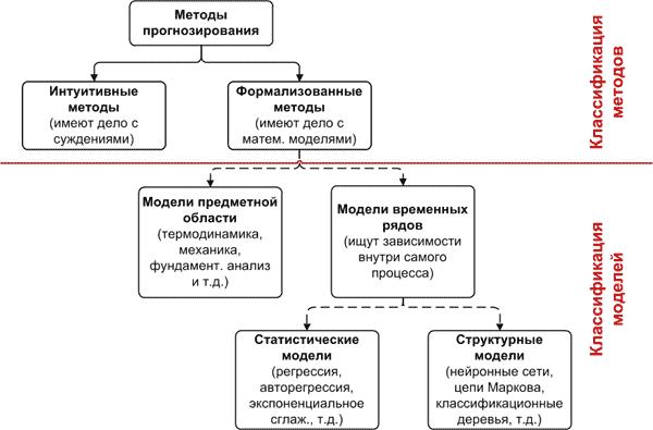Общая классификация моделей и методов прогнозирования