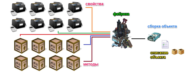 Классы и фабрики. Как разобрать и собрать объект с наследованием на прототипах