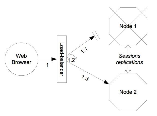 Кластер JBoss 7 — балансировка нагрузки с помощью Apache