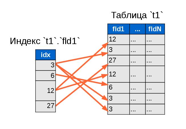 Фрагментированность некластерного индекса