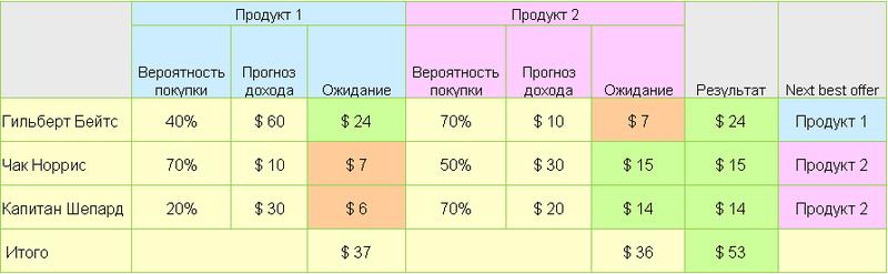 Клиентская аналитика: Большой Брат знает, что ты купишь завтра и когда сменишь провайдера