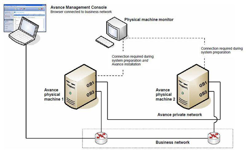 Комплексное решение для построения отказоустойчивого частного облака в небольших компаниях или филиалах