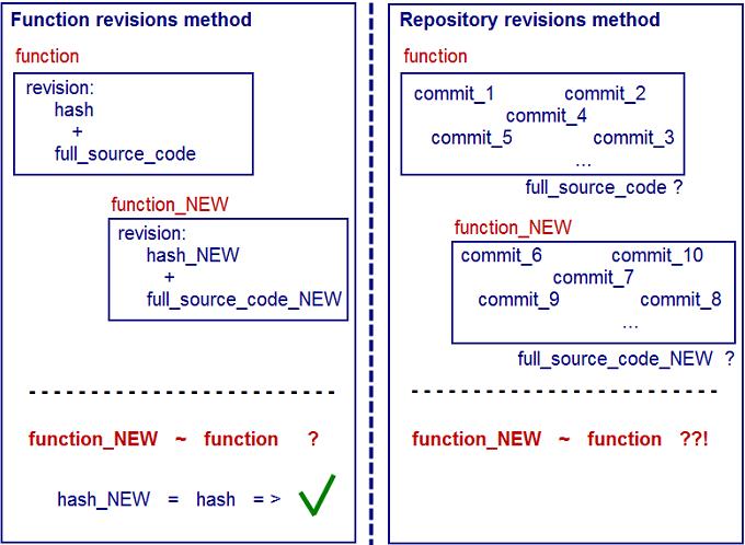 Контроль целостности кода функций