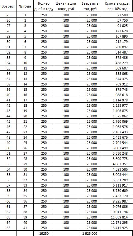 Копи деньги смолоду или пара утверждений, легко проверяемых в Excel