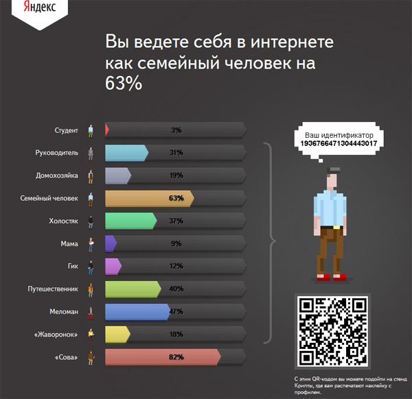 Крипта: пользователь «глазами» Яндекса