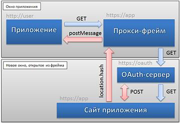 Кроссдоменный postMessage или как браузеры поддерживают стандарты