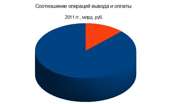 Соотношение ввода и вывода за 2011