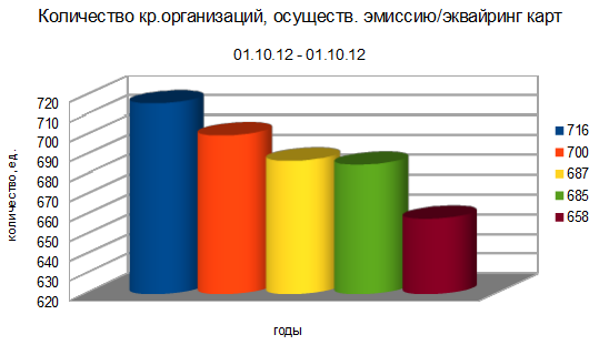 Куда идет рынок электронных платежных систем в России? Часть 2. Пластиковые карты