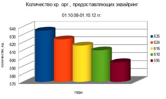 Количество организаций, осуществляющих эквайринг в РФ