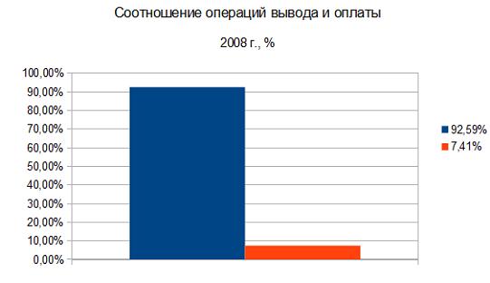 ввод и вывод по ЦБ 2008