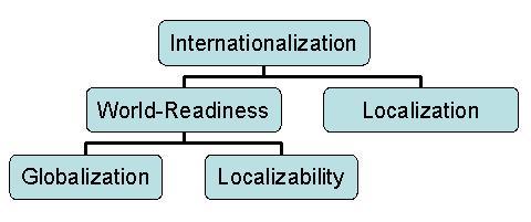 Локализация и глобализация