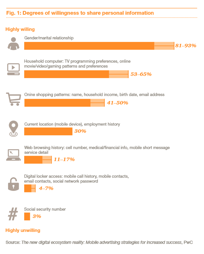 Люди на словах беспокоятся за свою приватность в интернете, но на практике сдают всё и сразу