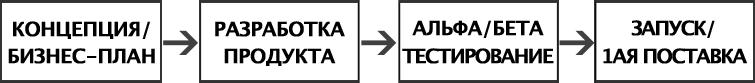 Манифест разработки под клиента: причины революции (часть первая)