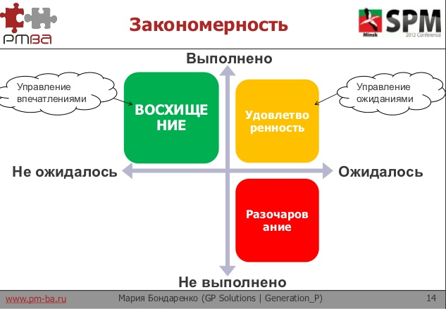 Мария Бондаренко – Управление впечатлениями заказчиков (доклад с SPM Conference)
