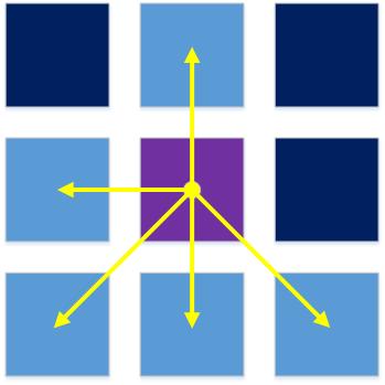 Маскируем класс под граф Boost. Часть 2: Завершаем реализацию поддержки концепций