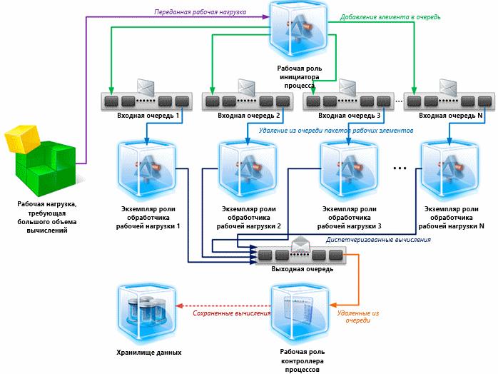 Масштабирование очередей Windows Azure