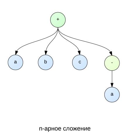 Математические выражения в .NET (разбор, дифференцирование, упрощение, дроби, компиляция)