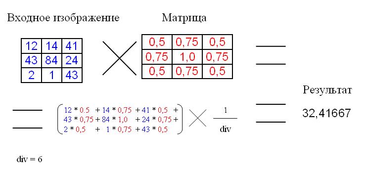 Применение матрицы свёртки
