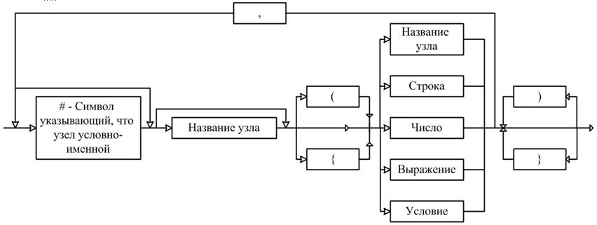 Метод генерации тестовых заданий на основе деревьев И/ИЛИ и его программная реализация