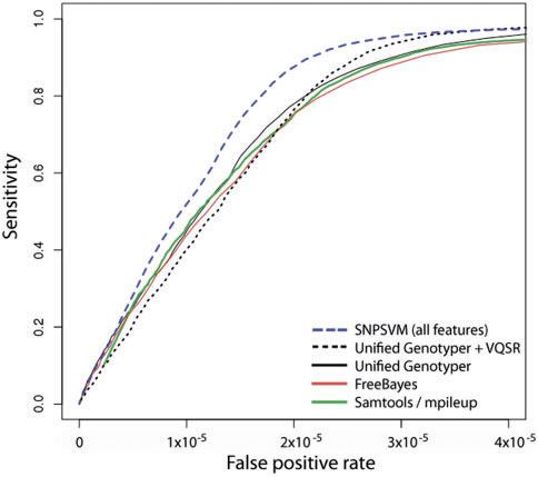 Метод опорных векторов для нахождения полиморфизмов в геноме