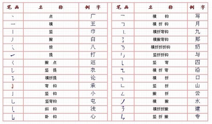 Методы ввода иероглифов