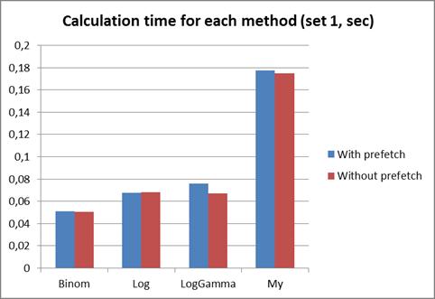 Методы вычисления мультиномиальных коэффициентов
