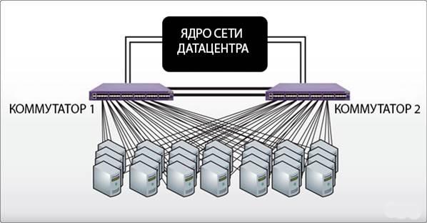 Миллион PPS в секунду — связанность и балансировка