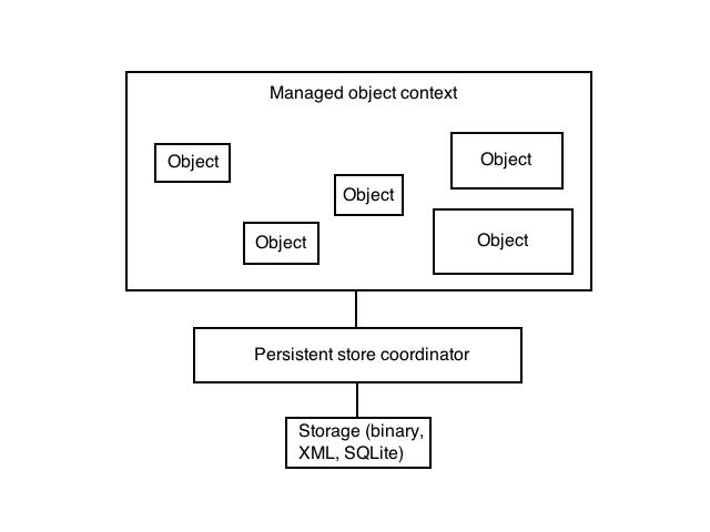 Многопоточная Core Data