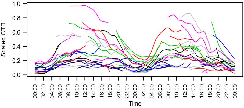Многорукие бандиты: модель dynamic Gamma Poisson